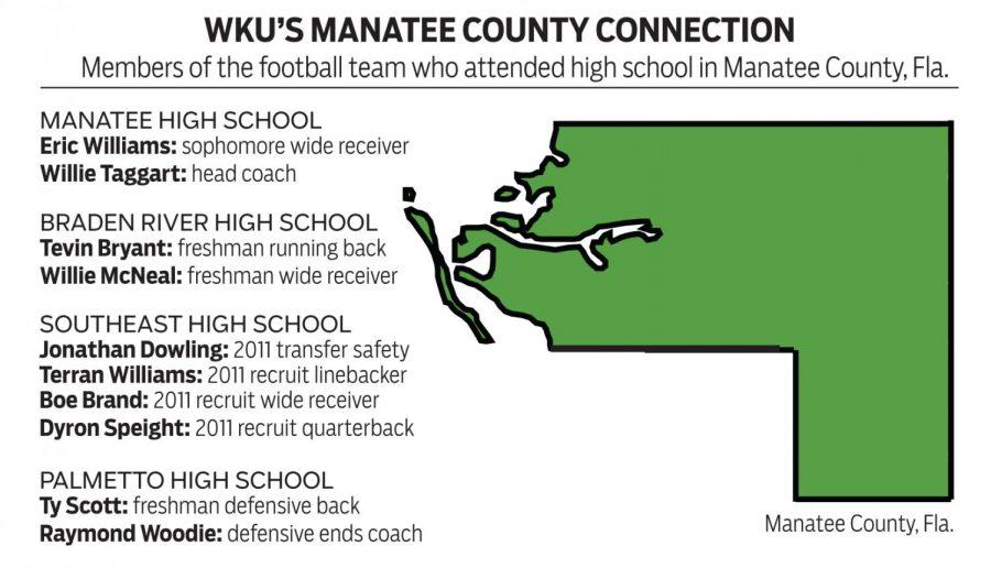 WKU-Manatee County