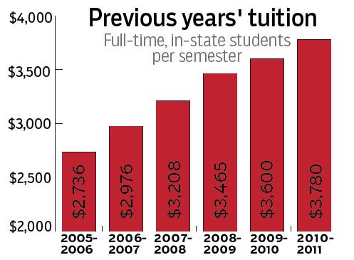 WKU Tuition 2006-2011