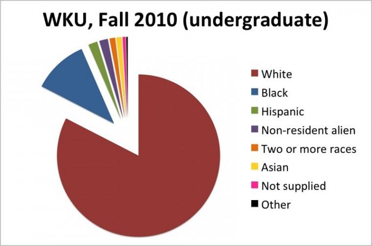 WKU+fall+2010+undergraduate+enrollment