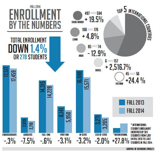 Enrollment+graphic