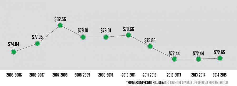 General fund appropriations for the last 10 years.