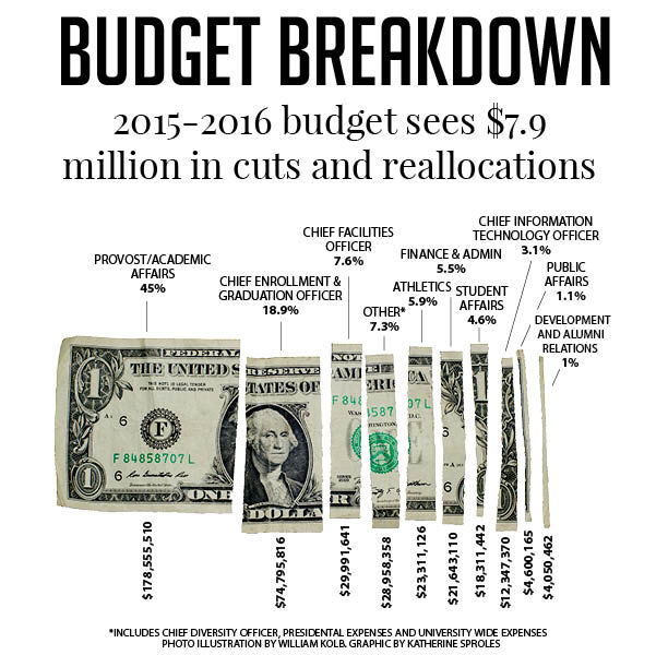 Budget+Graphic