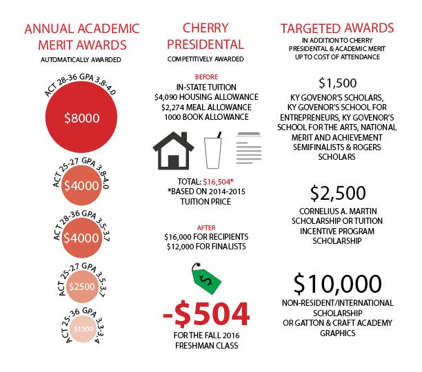 GSP Scholarships