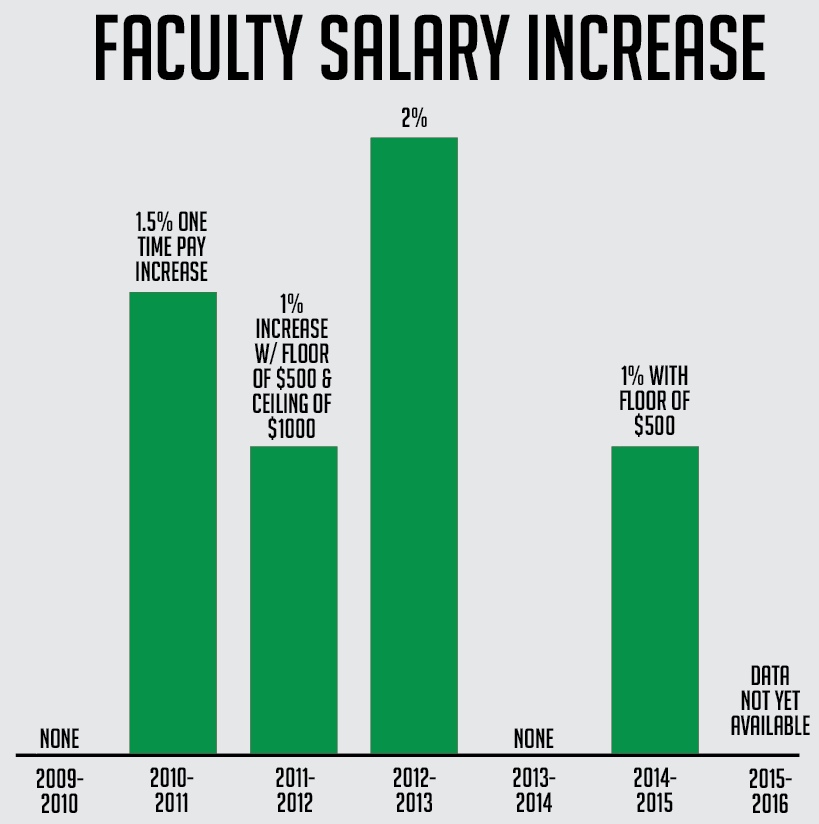 Faculty+salaries+graph