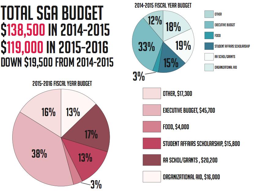 SGA budget