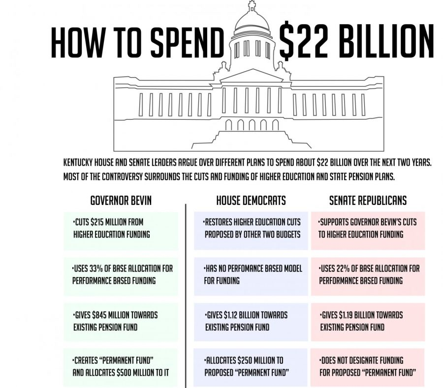 Budget+comparison+graphic