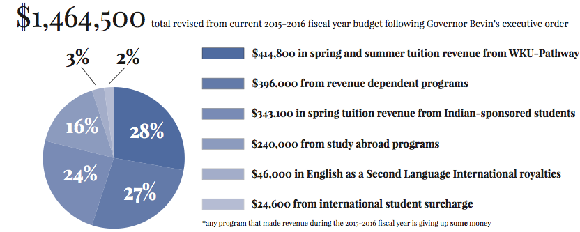 Budget revision graphic