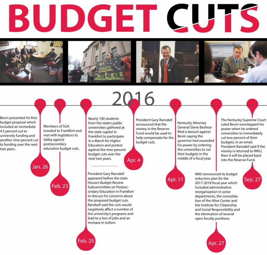 Budget+Cuts+Timeline