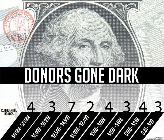 Donors gone dark