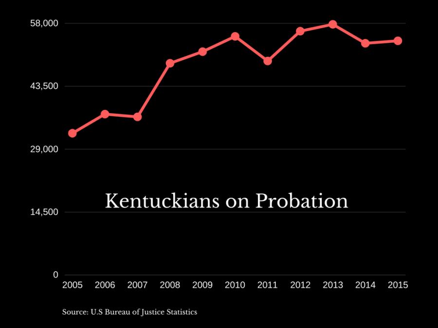 Kentuckians+on+probation