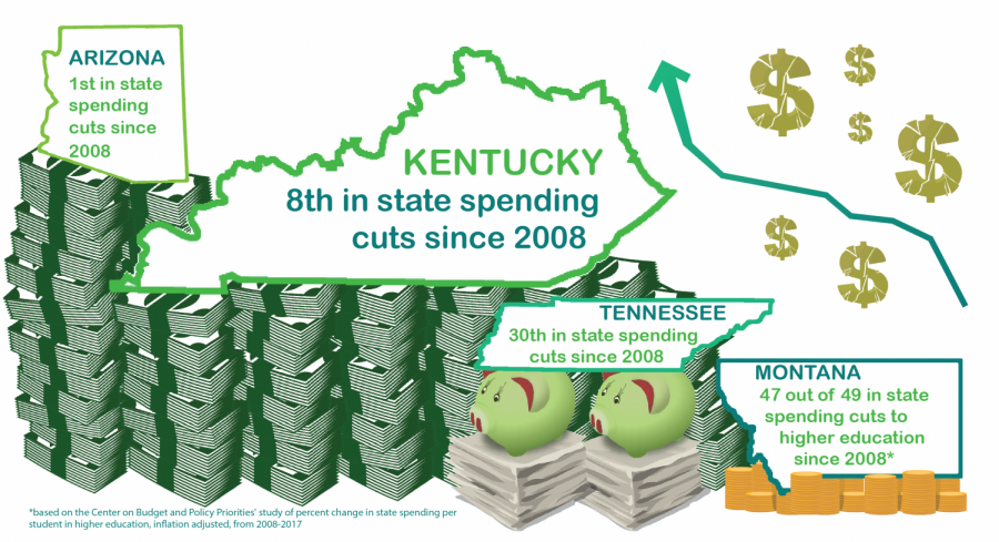 Based on a study done by the Center on Budget and Policy Priorities, Kentucky ranks in the bottom 10 for state spending cuts to higher education since 2008. According to the study, Kentucky is one of 13 states that continued to cut spending on higher education for the 2016-2017 academic year.