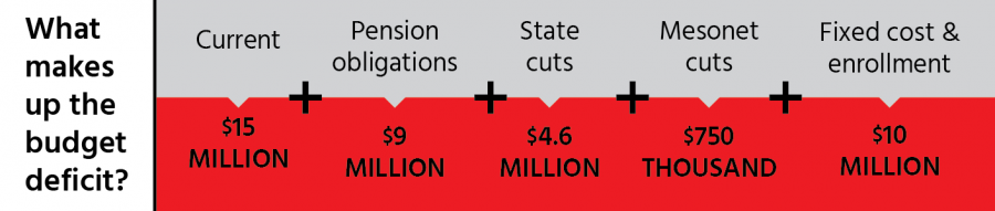 What makes up the budget deficit?
