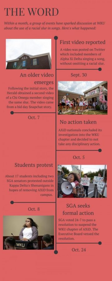 A timeline of racial slur incidents