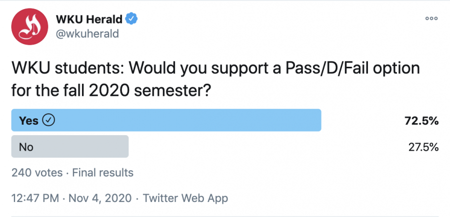 Followers of the WKU Herald Twitter show that they would support a Pass/D/Fail option for the Fall 2020 semester.