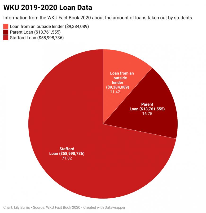 Student loan data