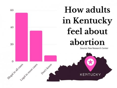Recent House Bill may lead to abortion restrictions in Kentucky